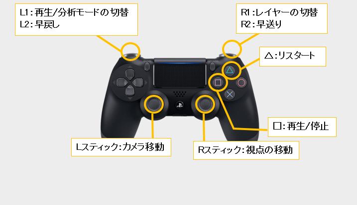 サイバーパンク2077のブレインダンスの操作方法をコントローラー付きで。