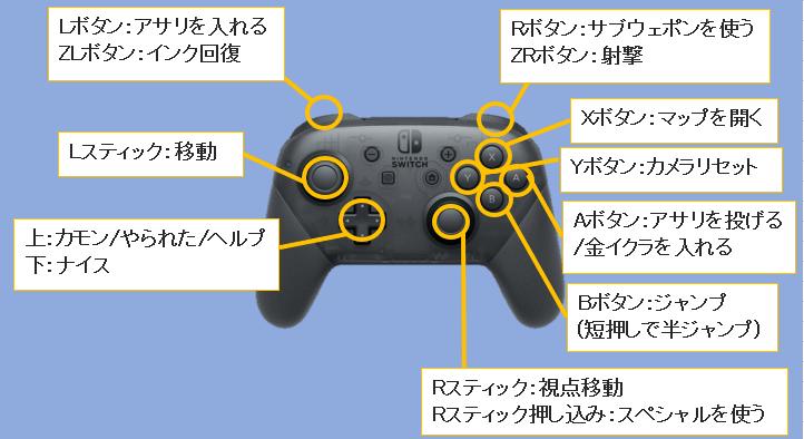 スプラトゥーン2の基本操作(ガチマッチ、ナワバリ、サーモンラン)